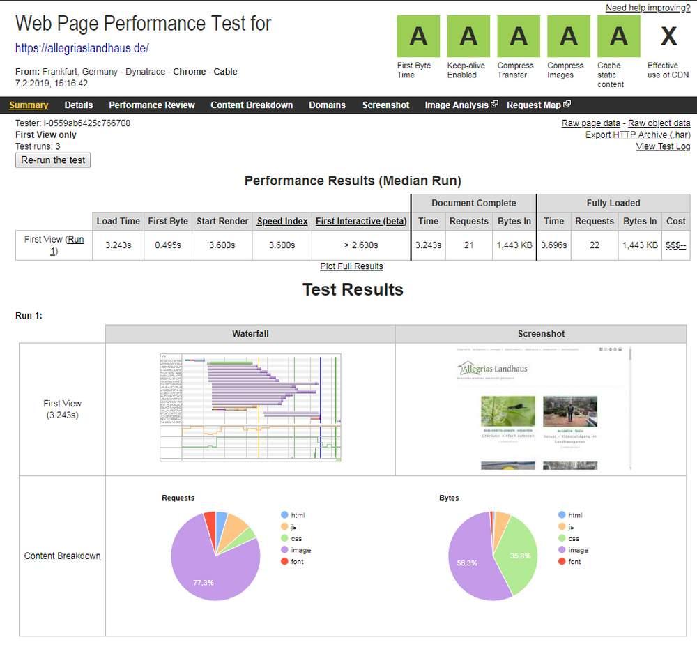 Ergebnis Allegrias Landhaus bei Webpagetest